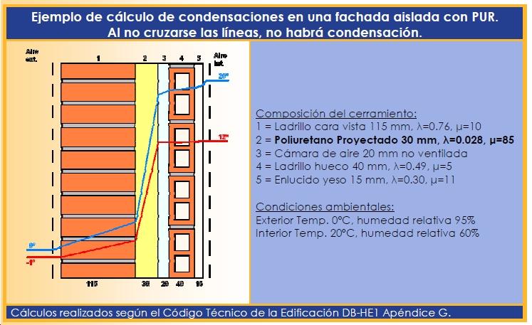 Cálculo de condensaciones en interior de cerramiento con AISLAM