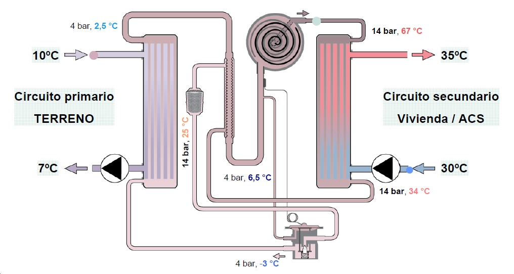 Scalofrios energ as renovables geot rmica - Bomba de calor geotermica precio ...