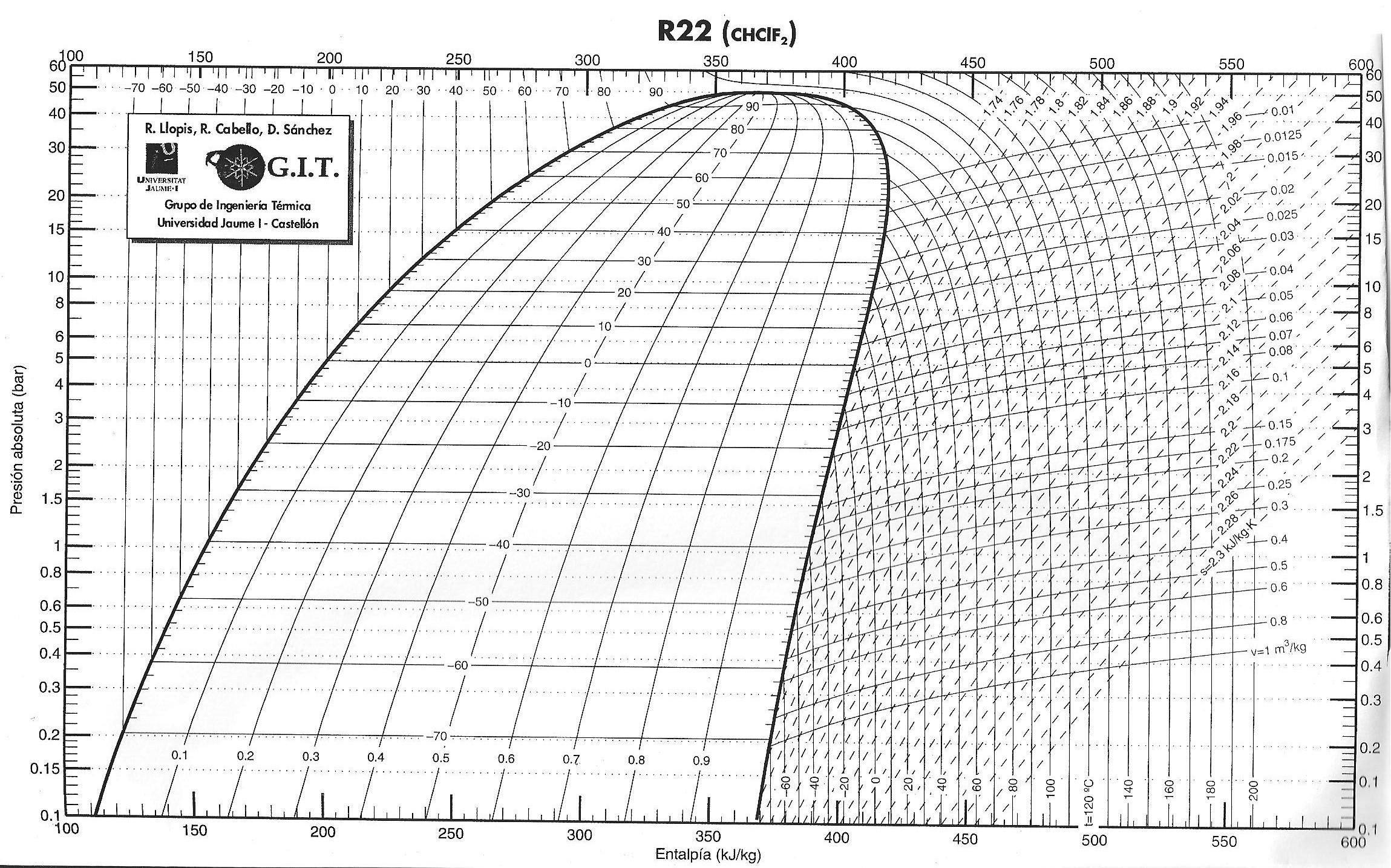 Scalofrios diagrama de mollier pooptronica Image collections